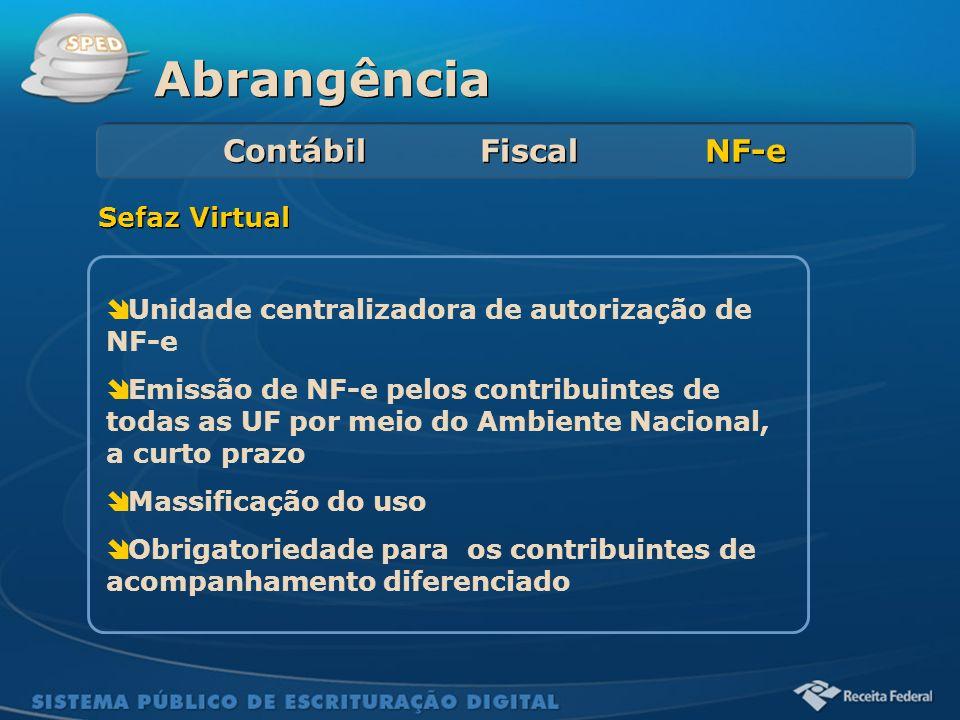 Sistema Público de Escrituração Digital Abrangência Contábil Fiscal NF-e Unidade centralizadora de autorização de NF-e Emissão de NF-e pelos contribui