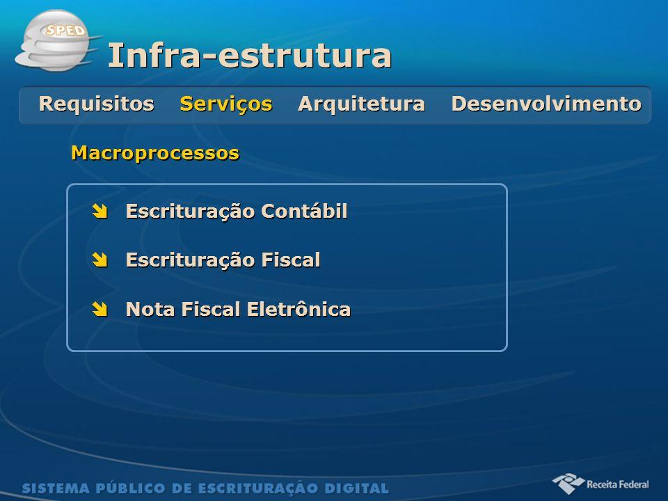 Sistema Público de Escrituração Digital Escrituração Contábil Escrituração Fiscal Nota Fiscal Eletrônica Escrituração Contábil Escrituração Fiscal Not