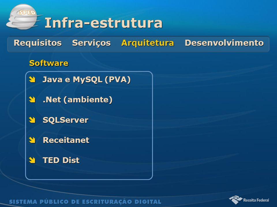 Sistema Público de Escrituração Digital Java e MySQL (PVA).Net (ambiente) SQLServer Receitanet TED Dist Java e MySQL (PVA).Net (ambiente) SQLServer Re