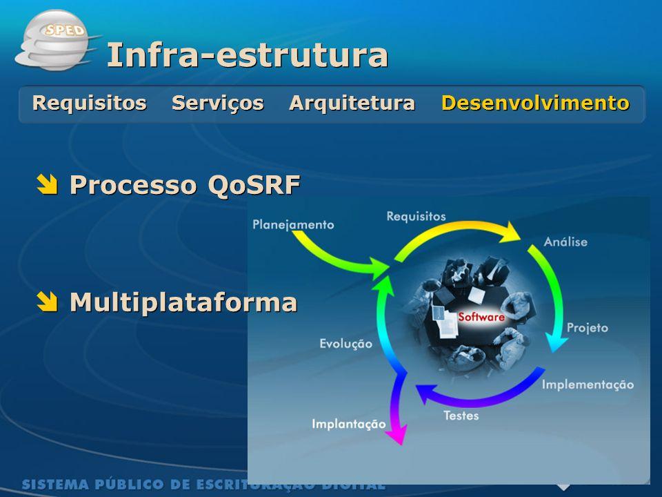 Sistema Público de Escrituração Digital Processo QoSRF Multiplataforma Processo QoSRF Multiplataforma Infra-estrutura Requisitos Serviços Arquitetura