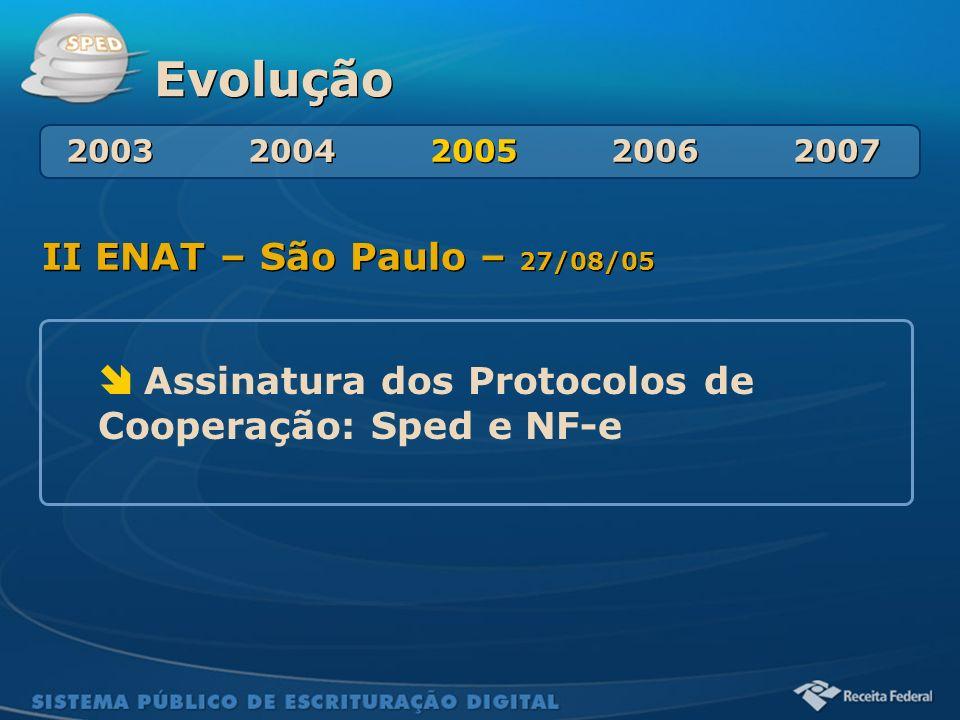 Sistema Público de Escrituração Digital Evolução II ENAT – São Paulo – 27/08/05 Assinatura dos Protocolos de Cooperação: Sped e NF-e 2003 2004 2005 20