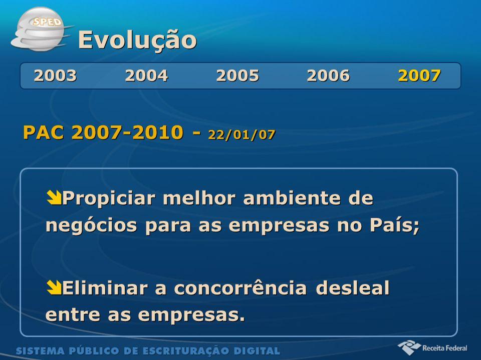 Sistema Público de Escrituração Digital Evolução PAC 2007-2010 - 22/01/07 Propiciar melhor ambiente de negócios para as empresas no País; Eliminar a c