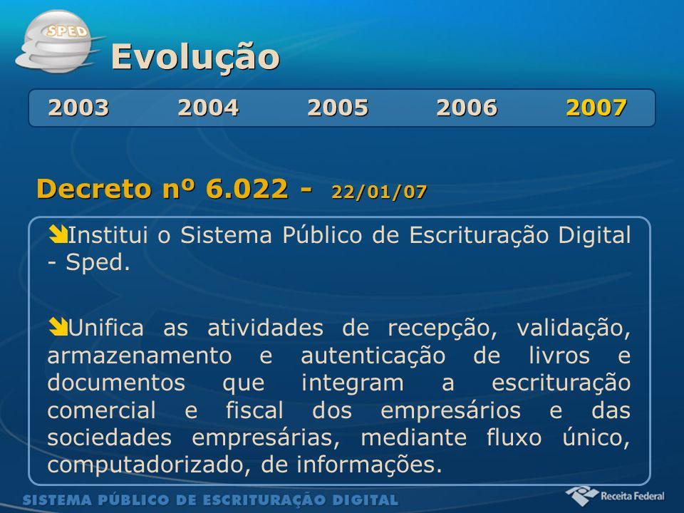 Sistema Público de Escrituração Digital Evolução Decreto nº 6.022 - 22/01/07 Institui o Sistema Público de Escrituração Digital - Sped. Unifica as ati