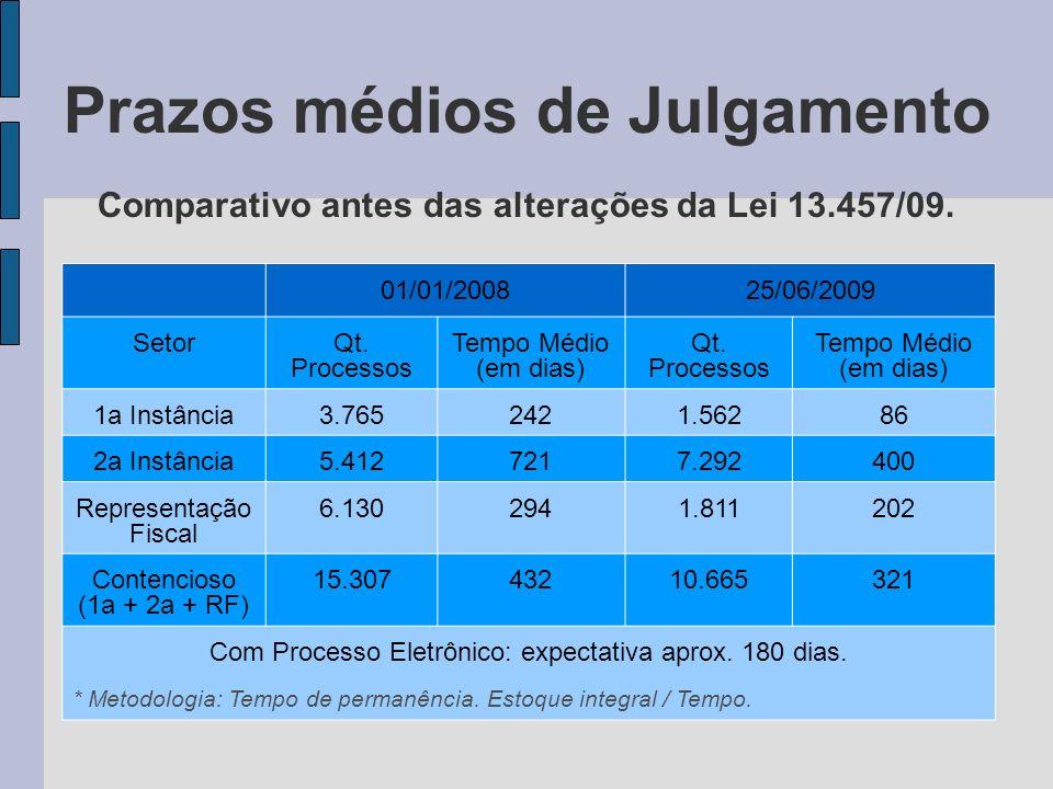 Prazos médios de Julgamento Comparativo antes das alterações da Lei 13.457/09. 01/01/200825/06/2009 SetorQt. Processos Tempo Médio (em dias) Qt. Proce