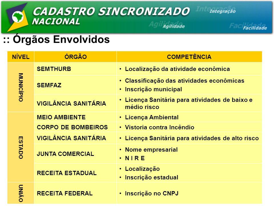 NÍVELÓRGÃOCOMPETÊNCIA MUNICÍPIO SEMTHURBLocalização da atividade econômica SEMFAZ Classificação das atividades econômicas Inscrição municipal VIGILÂNCIA SANITÁRIA Licença Sanitária para atividades de baixo e médio risco ESTADO MEIO AMBIENTELicença Ambiental CORPO DE BOMBEIROSVistoria contra Incêndio VIGILÂNCIA SANITÁRIALicença Sanitária para atividades de alto risco JUNTA COMERCIAL Nome empresarial N I R E RECEITA ESTADUAL Localização Inscrição estadual UNIÃO RECEITA FEDERALInscrição no CNPJ :: Órgãos Envolvidos