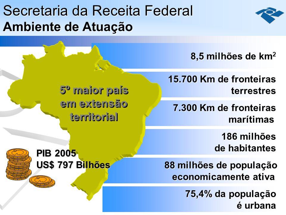 Secretaria da Receita Federal Ambiente de Atuação 15.700 Km de fronteiras terrestres 7.300 Km de fronteiras marítimas 186 milhões de habitantes 88 mil