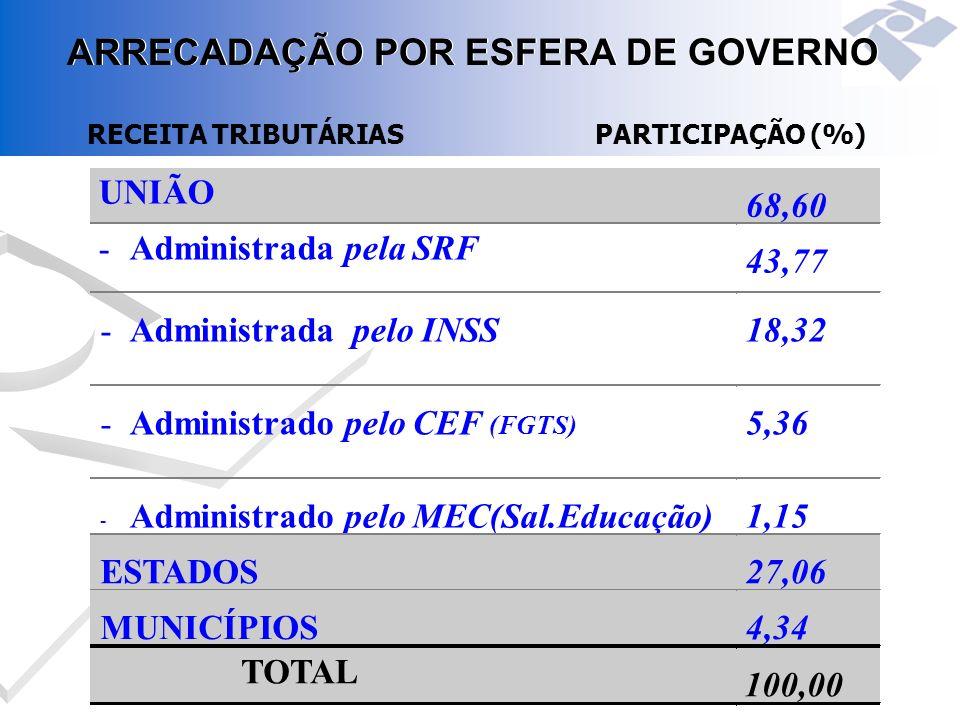 RECEITA TRIBUTÁRIASPARTICIPAÇÃO (%) ARRECADAÇÃO POR ESFERA DE GOVERNO