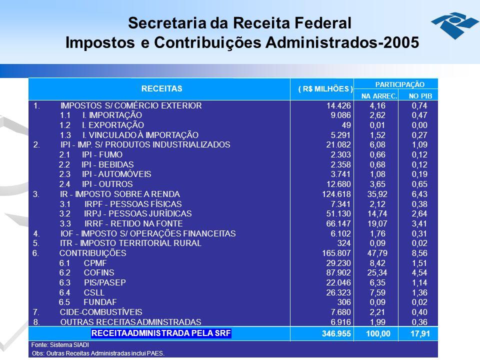 Secretaria da Receita Federal Impostos e Contribuições Administrados-2005 NA ARREC.NO PIB 1. IMPOSTOS S/ COMÉRCIO EXTERIOR14.426 4,160,74 1.1 I. IMPOR