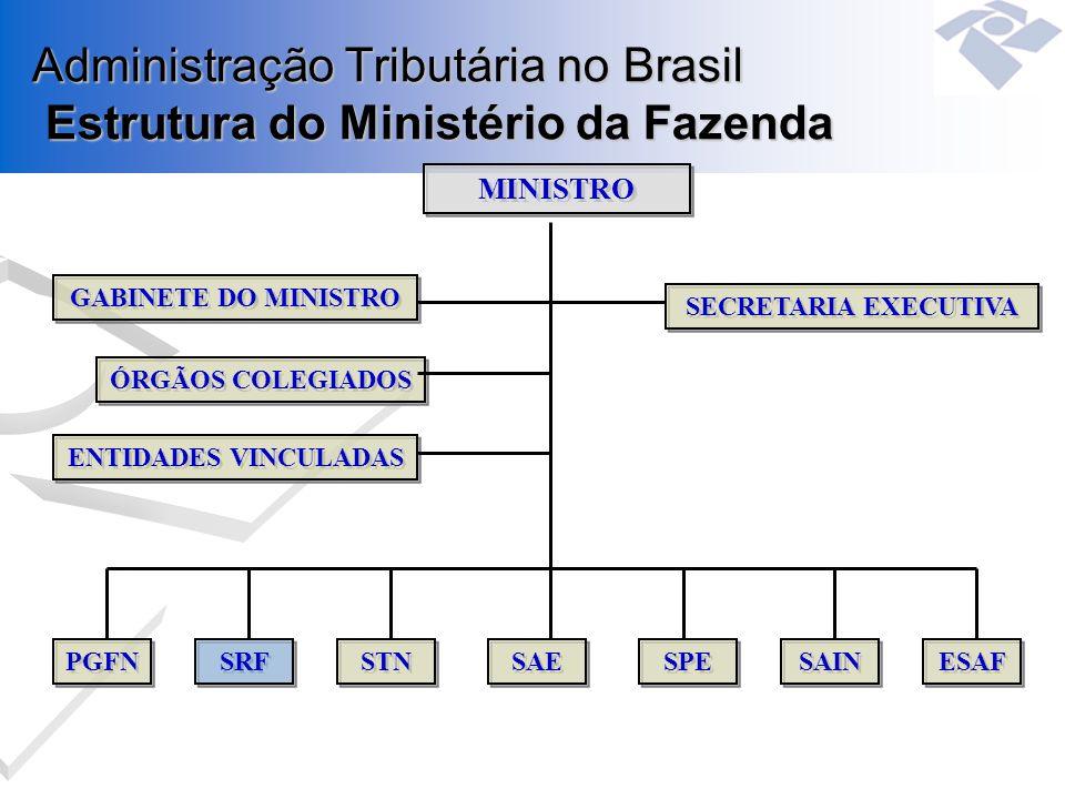 Administração Tributária no Brasil Estrutura do Ministério da Fazenda MINISTRO SECRETARIA EXECUTIVA GABINETE DO MINISTRO ÓRGÃOS COLEGIADOS ENTIDADES V