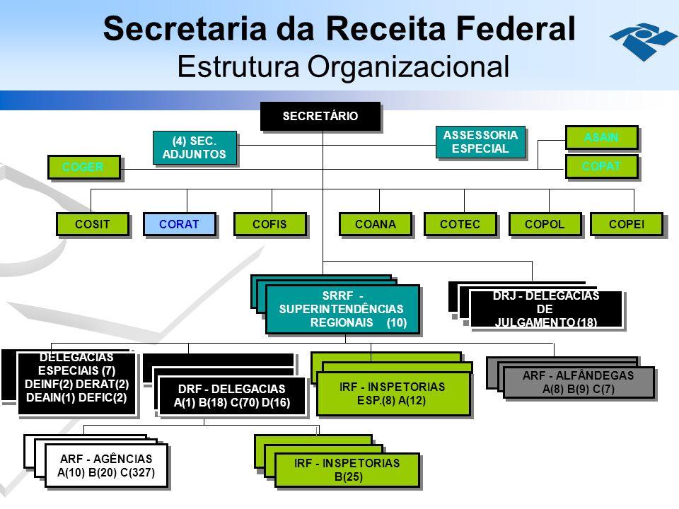 Secretaria da Receita Federal Estrutura Organizacional SECRETÁRIO (4) SEC. ADJUNTOS (4) SEC. ADJUNTOS ASSESSORIA ESPECIAL ASSESSORIA ESPECIAL COPAT CO