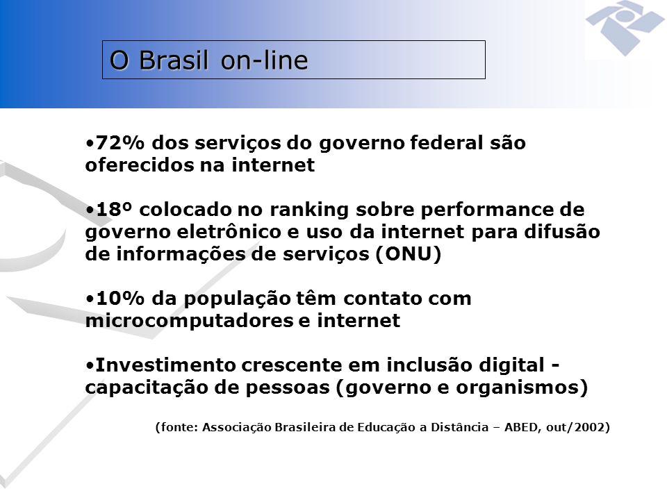 O Brasil on-line 72% dos serviços do governo federal são oferecidos na internet 18º colocado no ranking sobre performance de governo eletrônico e uso