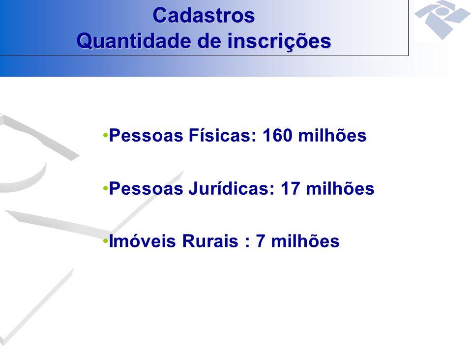 Cadastros Quantidade de inscrições Pessoas Físicas: 160 milhões Pessoas Jurídicas: 17 milhões Imóveis Rurais : 7 milhões