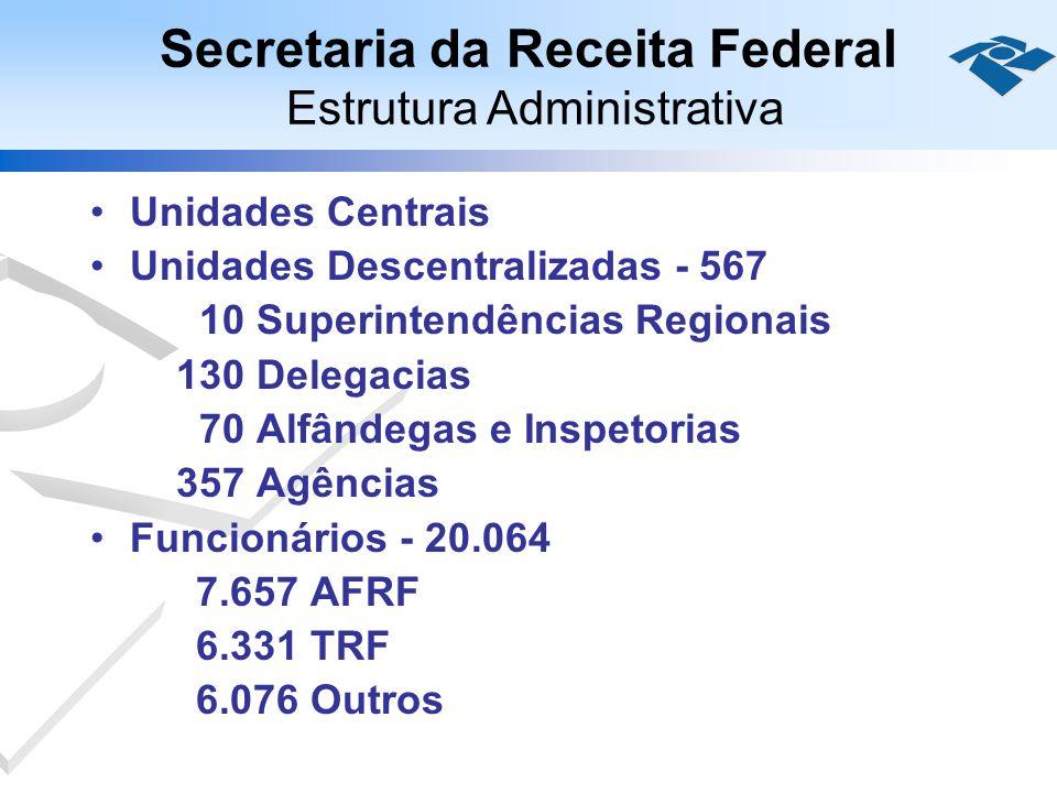 Unidades Centrais Unidades Descentralizadas - 567 10 Superintendências Regionais 130 Delegacias 70 Alfândegas e Inspetorias 357 Agências Funcionários