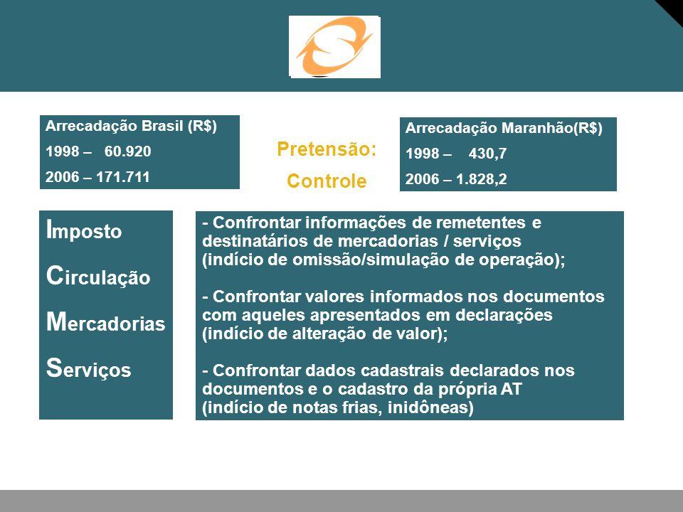I mposto C irculação M ercadorias S erviços - Confrontar informações de remetentes e destinatários de mercadorias / serviços (indício de omissão/simul