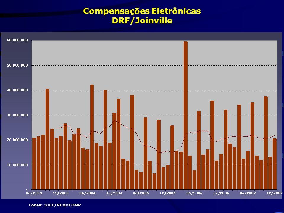 Fonte: SIEF/PERDCOMP Compensações Eletrônicas DRF/Joinville
