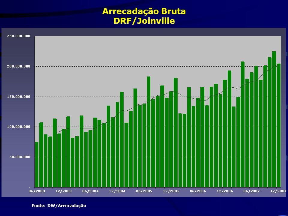 Arrecadação Bruta DRF/Joinville Fonte: DW/Arrecadação