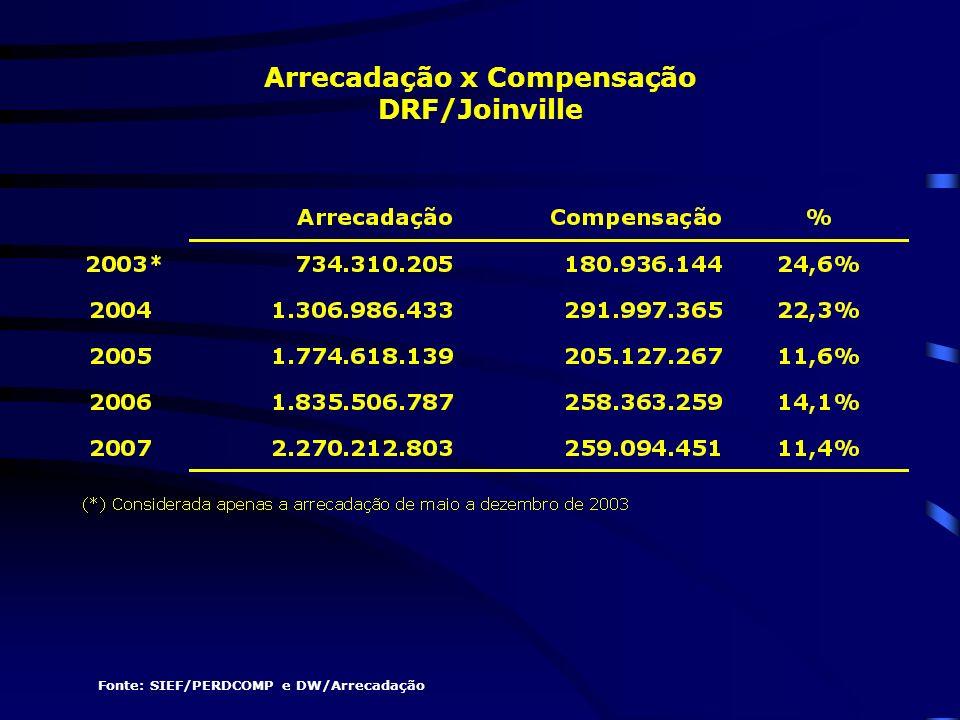 Fonte: SIEF/PERDCOMP e DW/Arrecadação Arrecadação x Compensação DRF/Joinville