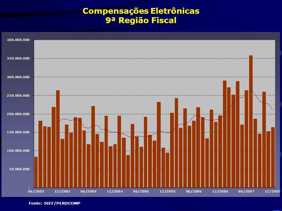 Fonte: SIEF/PERDCOMP Compensações Eletrônicas 9ª Região Fiscal