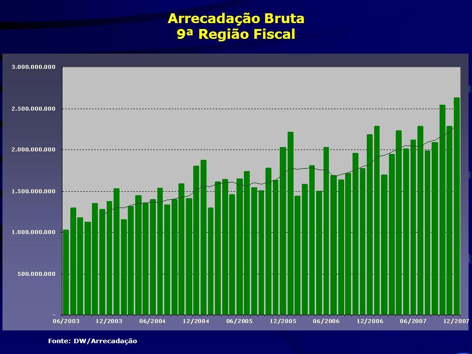 Fonte: DW/Arrecadação Arrecadação Bruta 9ª Região Fiscal
