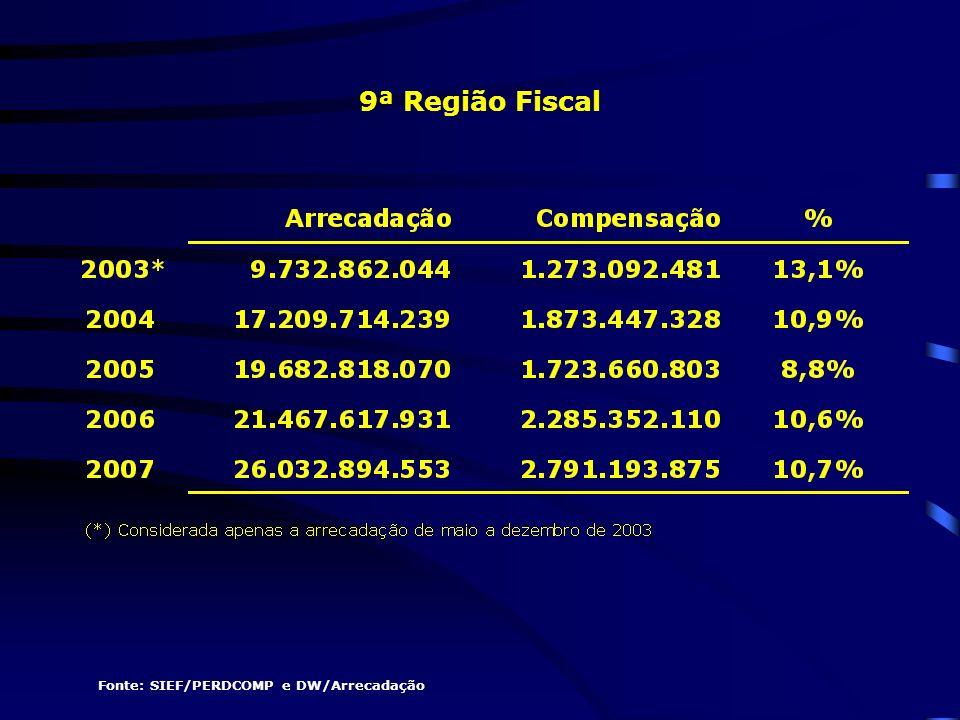 Fonte: SIEF/PERDCOMP e DW/Arrecadação 9ª Região Fiscal