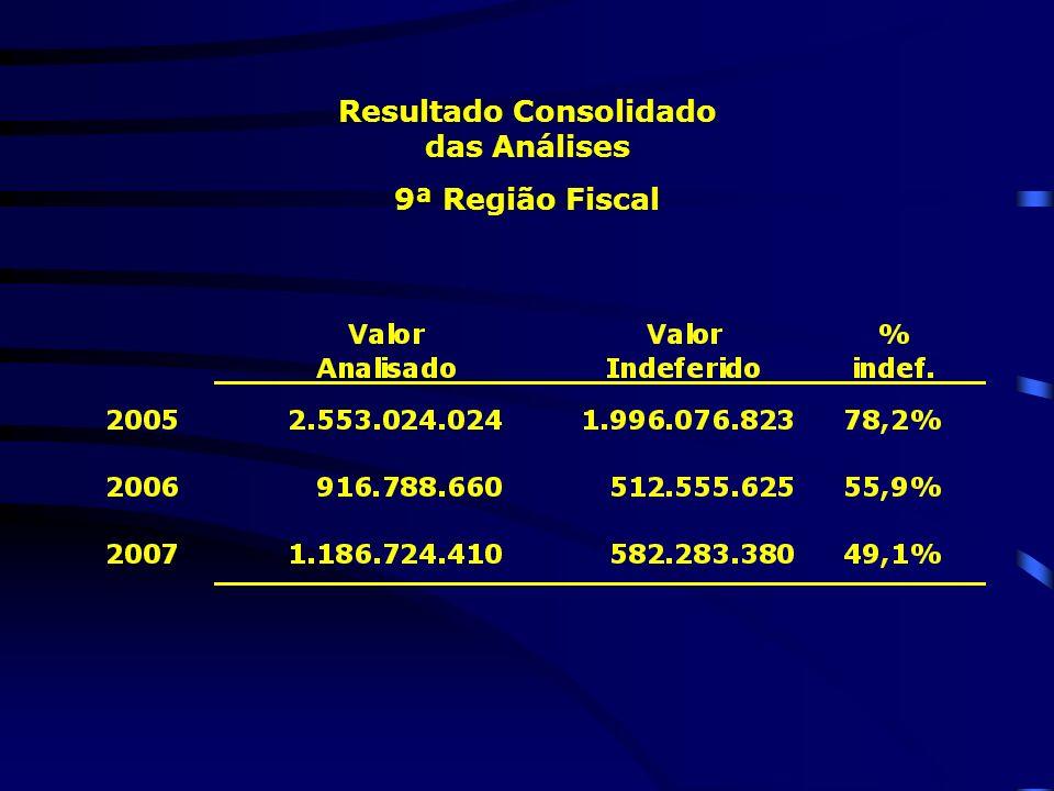 Resultado Consolidado das Análises 9ª Região Fiscal