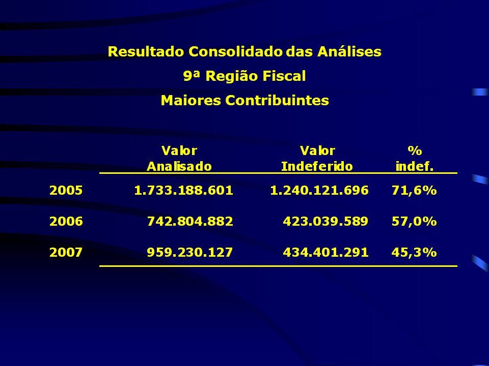 Resultado Consolidado das Análises 9ª Região Fiscal Maiores Contribuintes