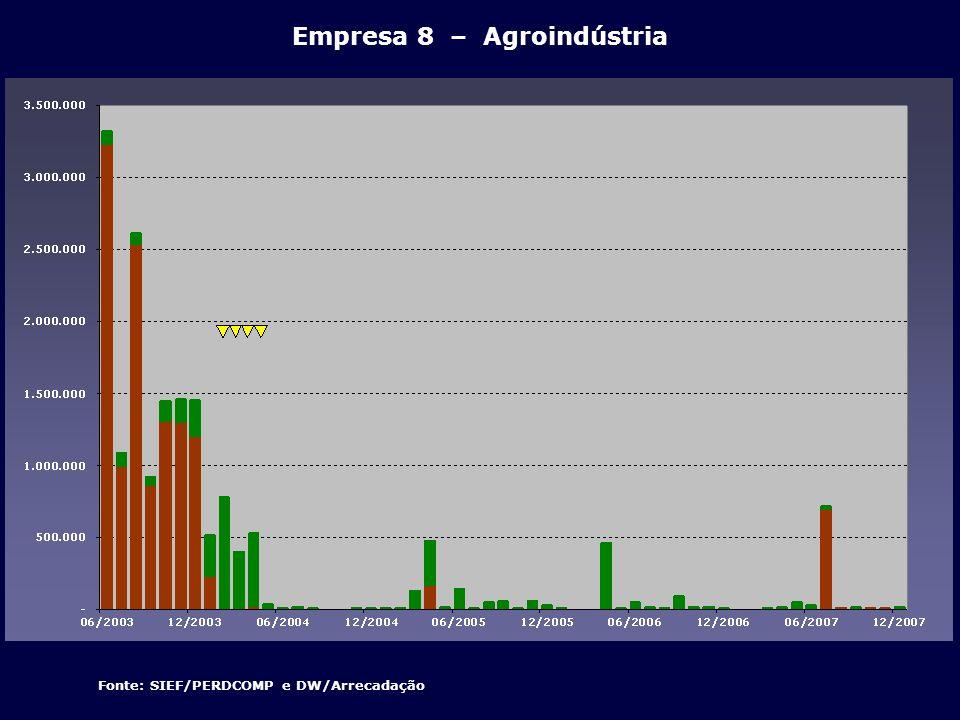 Fonte: SIEF/PERDCOMP e DW/Arrecadação Empresa 8 – Agroindústria