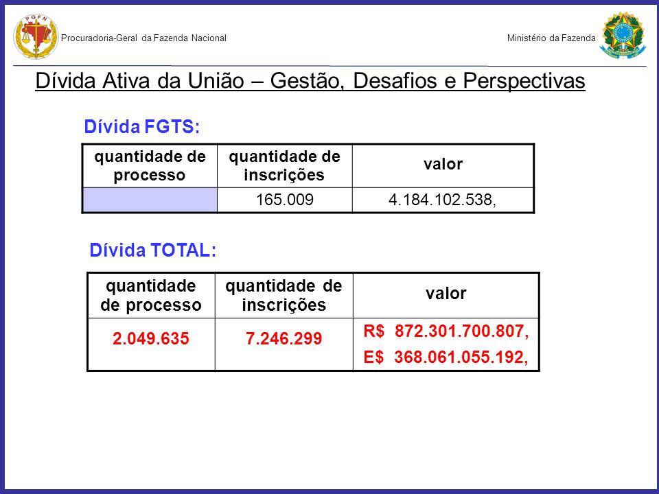 Ministério da FazendaProcuradoria-Geral da Fazenda Nacional quantidade de processo quantidade de inscrições valor 2.049.6357.246.299 R$ 872.301.700.80