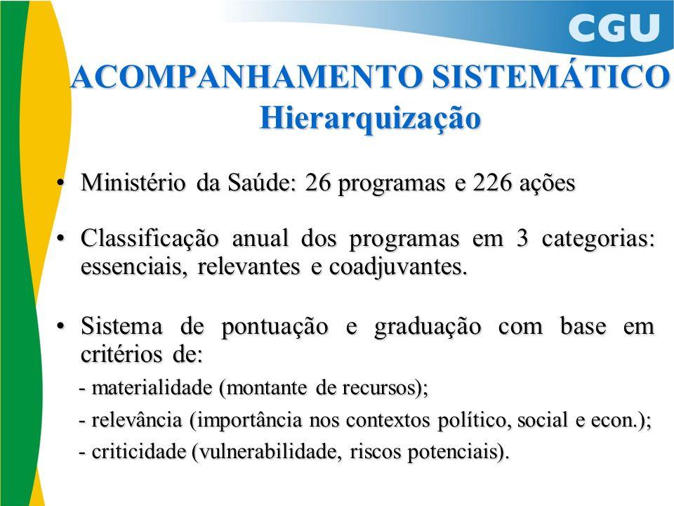 ACOMPANHAMENTO SISTEMÁTICO Hierarquização Ministério da Saúde: 26 programas e 226 açõesMinistério da Saúde: 26 programas e 226 ações Classificação anu