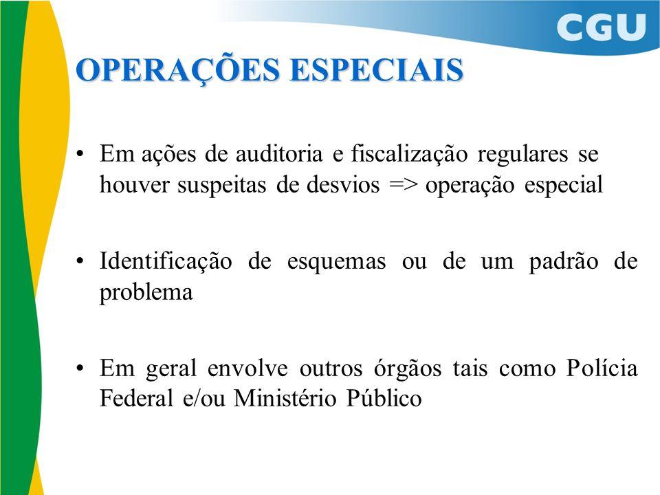 OPERAÇÕES ESPECIAIS Em ações de auditoria e fiscalização regulares se houver suspeitas de desvios => operação especial Identificação de esquemas ou de