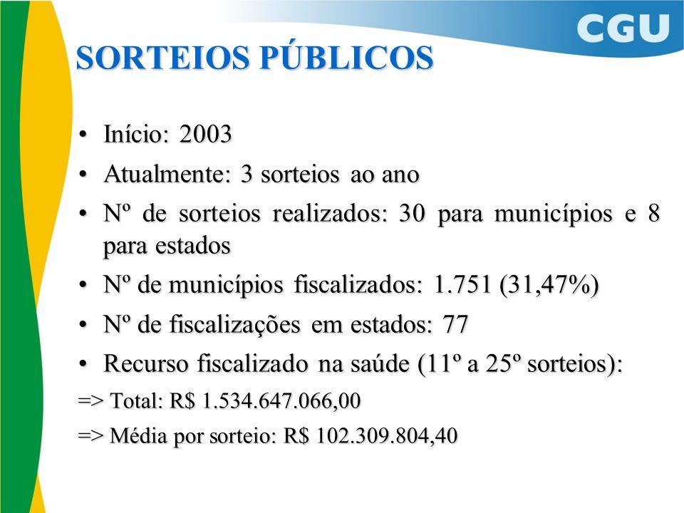 Início: 2003Início: 2003 Atualmente: 3 sorteios ao anoAtualmente: 3 sorteios ao ano Nº de sorteios realizados: 30 para municípios e 8 para estadosNº d