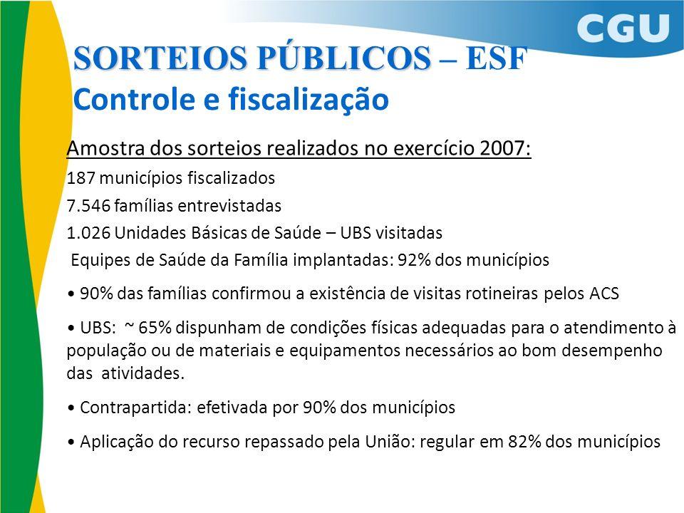 SORTEIOS PÚBLICOS SORTEIOS PÚBLICOS – ESF Controle e fiscalização Amostra dos sorteios realizados no exercício 2007: 187 municípios fiscalizados 7.546