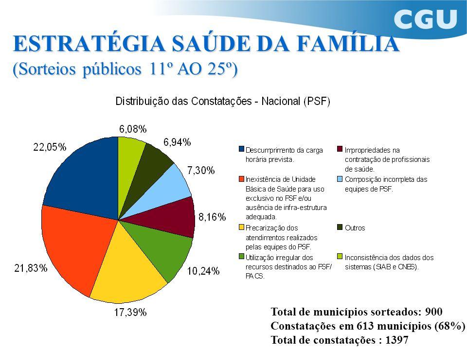 Total de municípios sorteados: 900 Constatações em 613 municípios (68%) Total de constatações : 1397 ESTRATÉGIA SAÚDE DA FAMÍLIA (Sorteios públicos 11