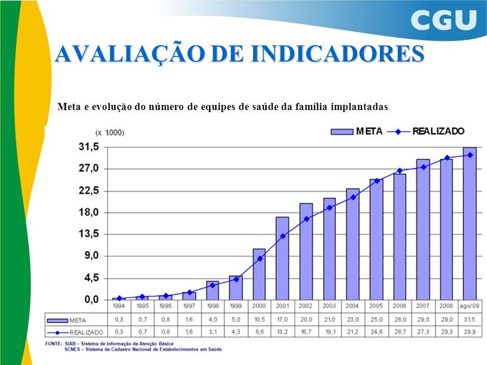 AVALIAÇÃO DE INDICADORES Meta e evolução do número de equipes de saúde da família implantadas