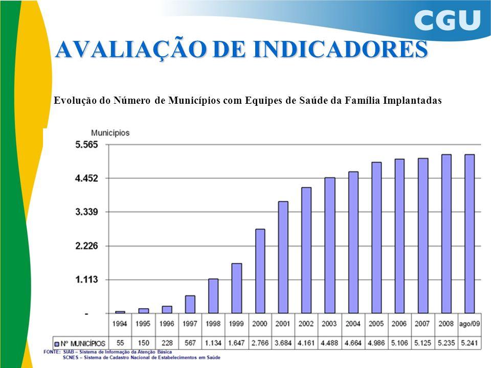 AVALIAÇÃO DE INDICADORES Evolução do Número de Municípios com Equipes de Saúde da Família Implantadas