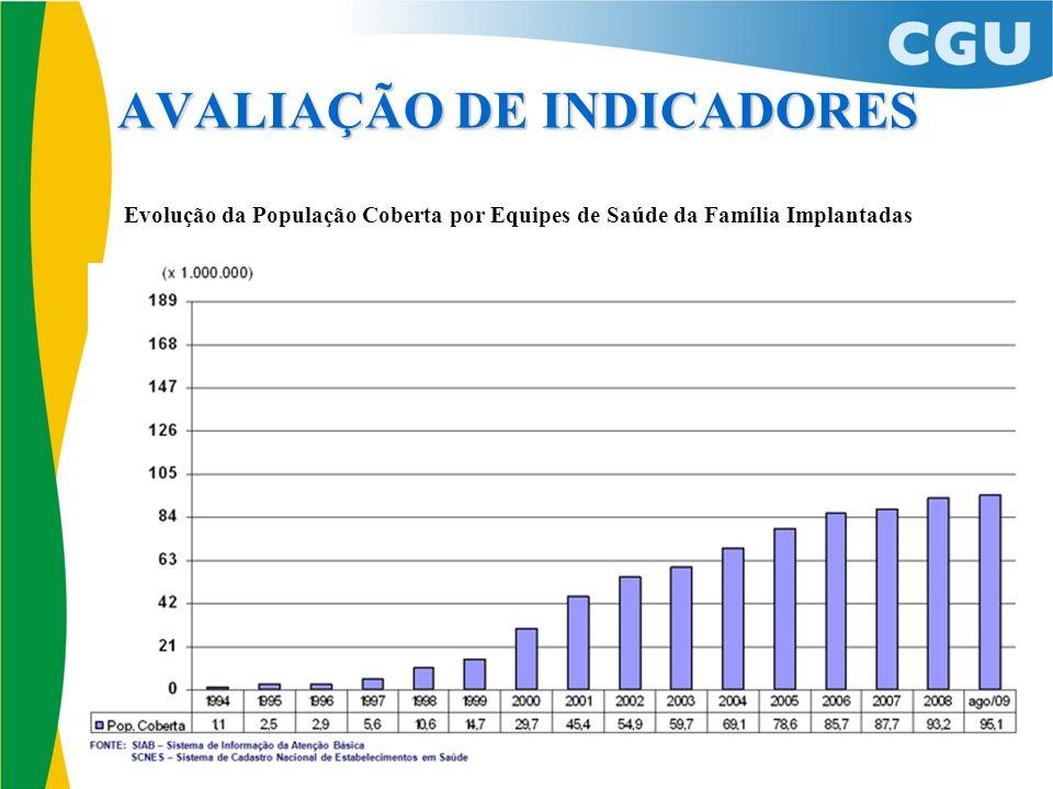 AVALIAÇÃO DE INDICADORES Evolução da População Coberta por Equipes de Saúde da Família Implantadas