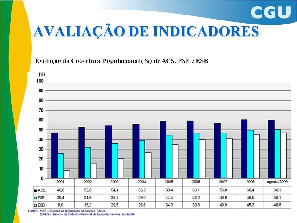 AVALIAÇÃO DE INDICADORES Evolução da Cobertura Populacional (%) de ACS, PSF e ESB