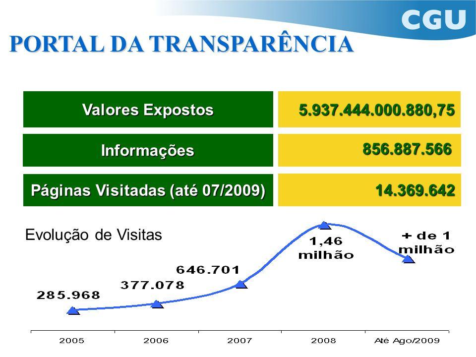 PORTAL DA TRANSPARÊNCIA Valores Expostos Informações 5.937.444.000.880,75 856.887.566 Páginas Visitadas (até 07/2009) 14.369.642 Evolução de Visitas