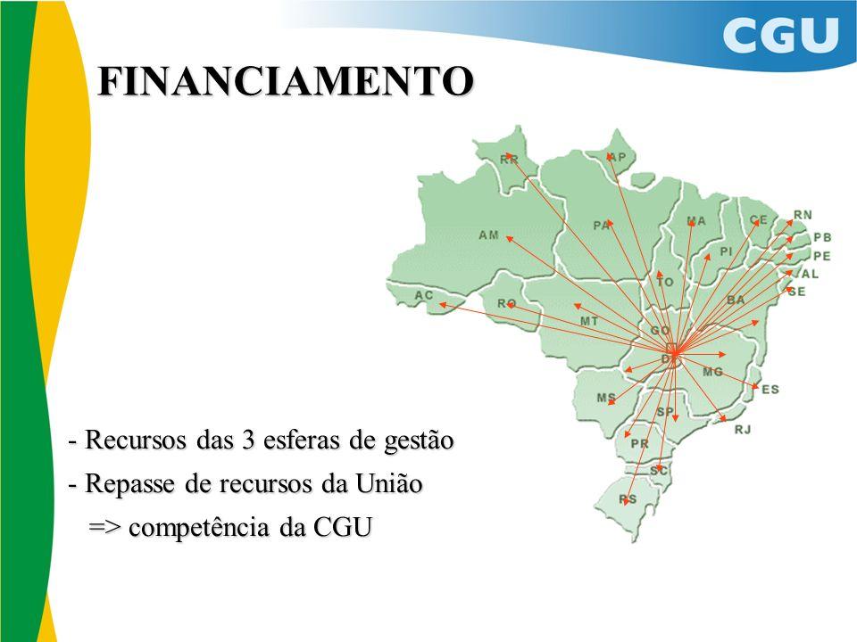 FINANCIAMENTO - Recursos das 3 esferas de gestão - Repasse de recursos da União => competência da CGU => competência da CGU