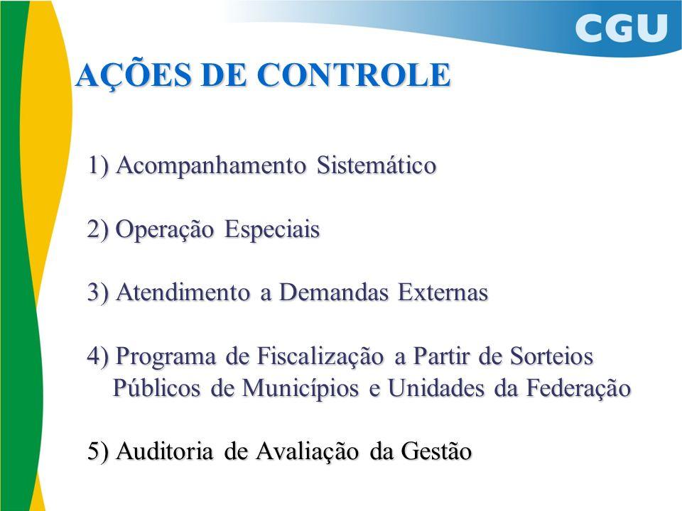 AÇÕES DE CONTROLE 1) Acompanhamento Sistemático 2) Operação Especiais 3) Atendimento a Demandas Externas 4) Programa de Fiscalização a Partir de Sorte