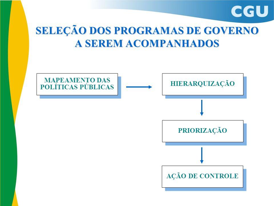 AÇÃO DE CONTROLE SELEÇÃO DOS PROGRAMAS DE GOVERNO A SEREM ACOMPANHADOS PRIORIZAÇÃO HIERARQUIZAÇÃO MAPEAMENTO DAS POLÍTICAS PÚBLICAS