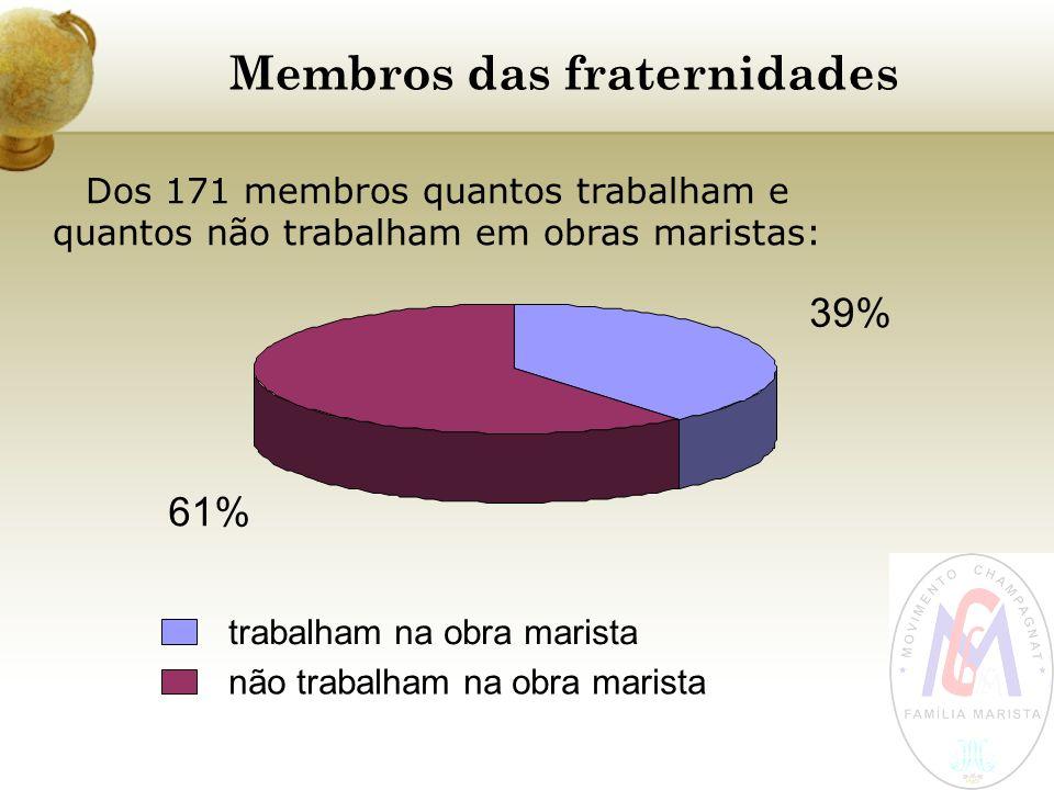 Membros das fraternidades 39% 61% trabalham na obra marista não trabalham na obra marista Dos 171 membros quantos trabalham e quantos não trabalham em
