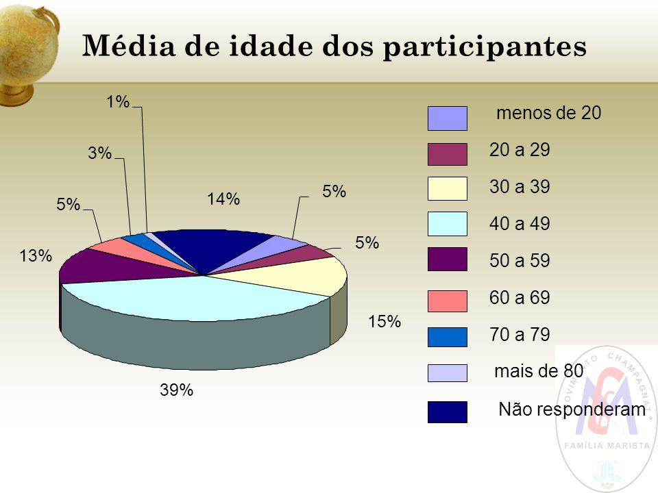 Média de idade dos participantes 5% 15% 39% 13% 5% 3% 1% 14% menos de 20 20 a 29 30 a 39 40 a 49 50 a 59 60 a 69 70 a 79 mais de 80 Não responderam