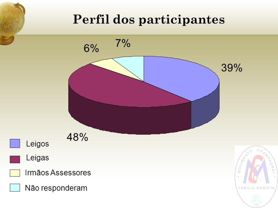 Perfil dos participantes 39% 48% 6% 7% Leigos Leigas Irmãos Assessores Não responderam