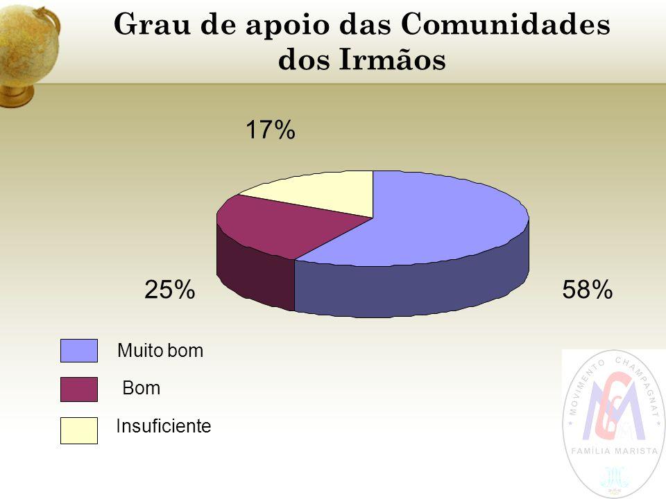 Grau de apoio das Comunidades dos Irmãos 58%25% 17% Muito bom Bom Insuficiente