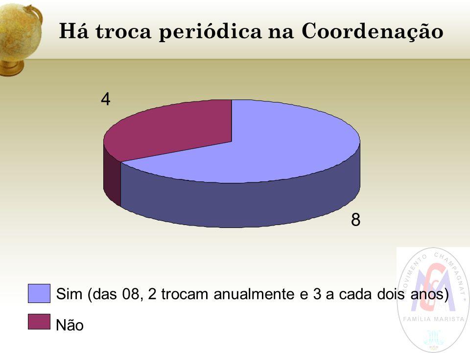 Há troca periódica na Coordenação 8 4 Sim (das 08, 2 trocam anualmente e 3 a cada dois anos) Não