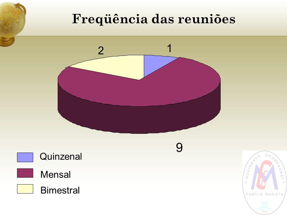 Freqüência das reuniões 1 9 2 Quinzenal Mensal Bimestral