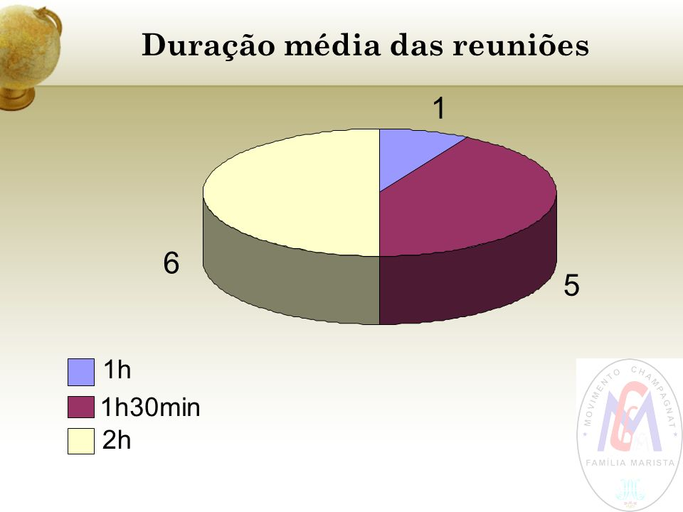 Duração média das reuniões 1 5 6 1h 1h30min 2h