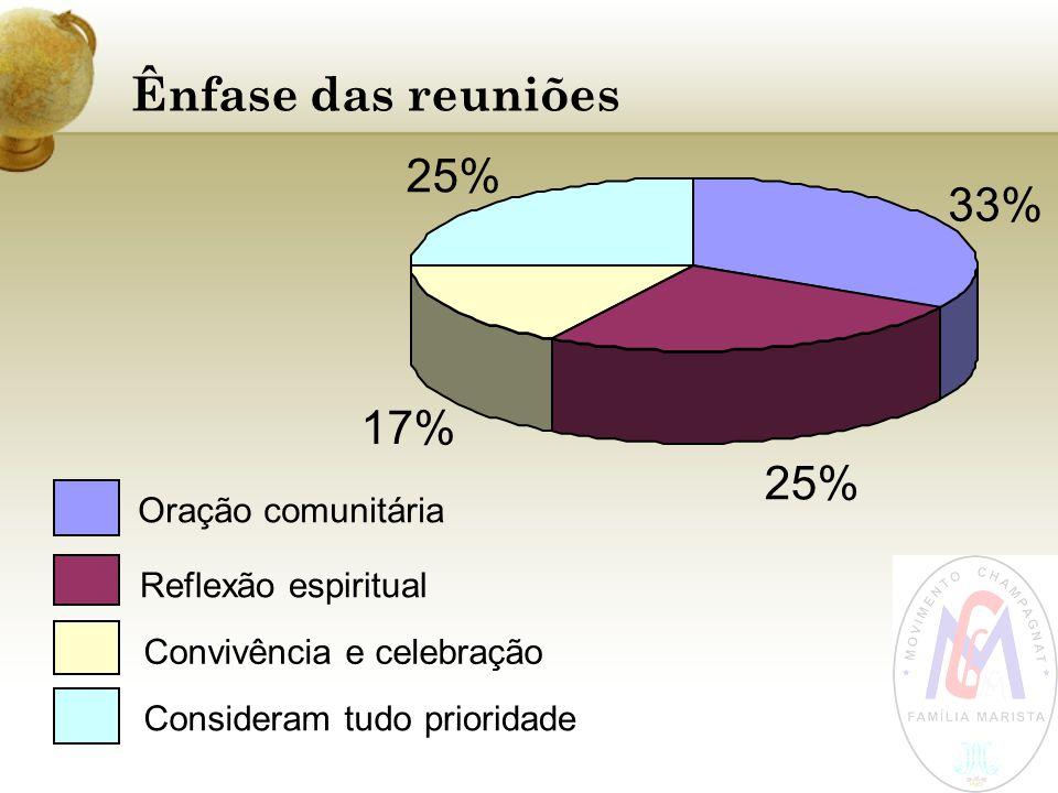 Ênfase das reuniões 33% 25% 17% 25% Oração comunitária Reflexão espiritual Convivência e celebração Consideram tudoprioridade