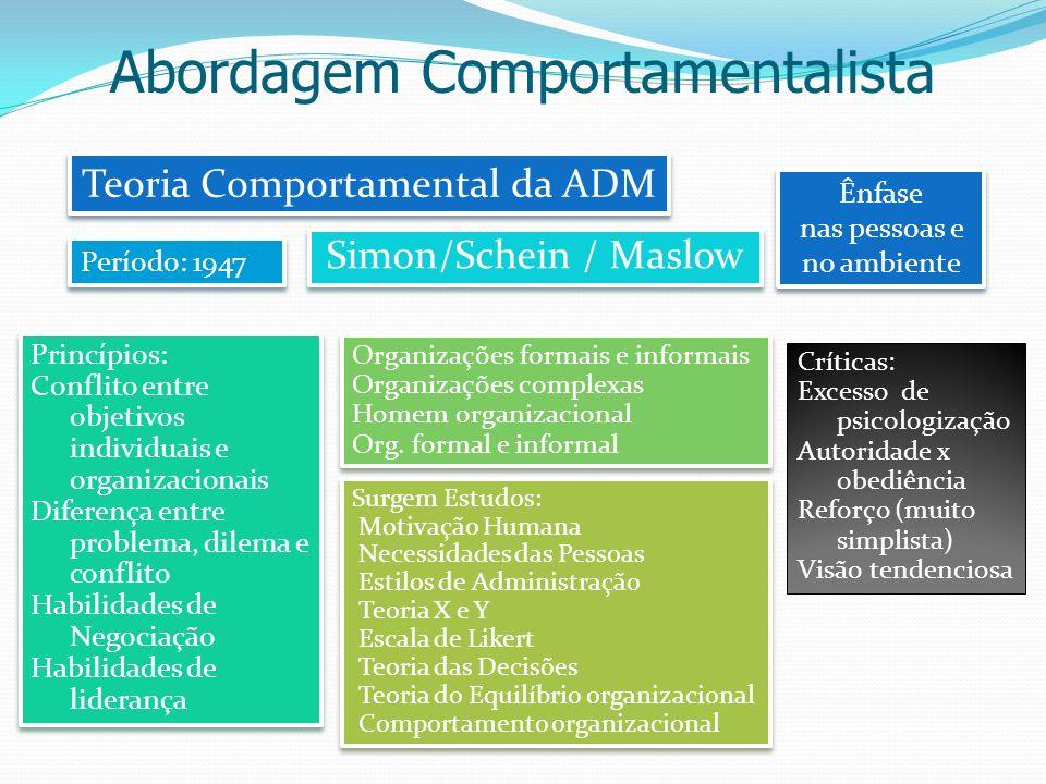 Abordagem Comportamentalista Teoria Comportamental da ADM Simon/Schein / Maslow Ênfase nas pessoas e no ambiente Ênfase nas pessoas e no ambiente Perí